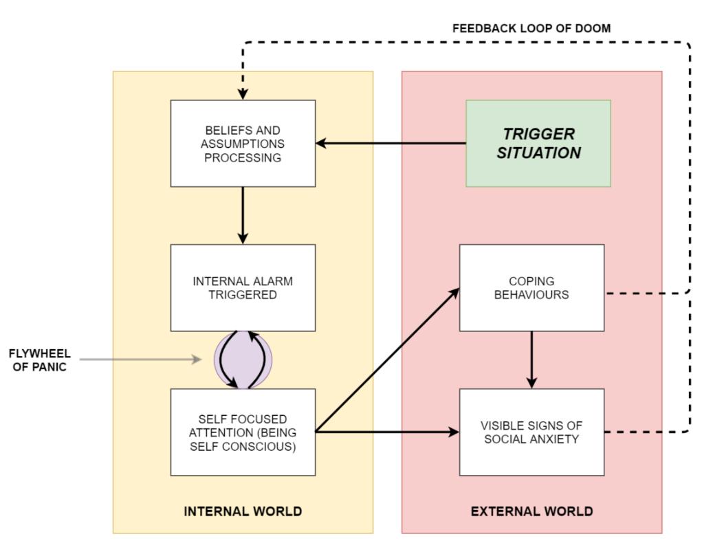 Worksheet 2: The model