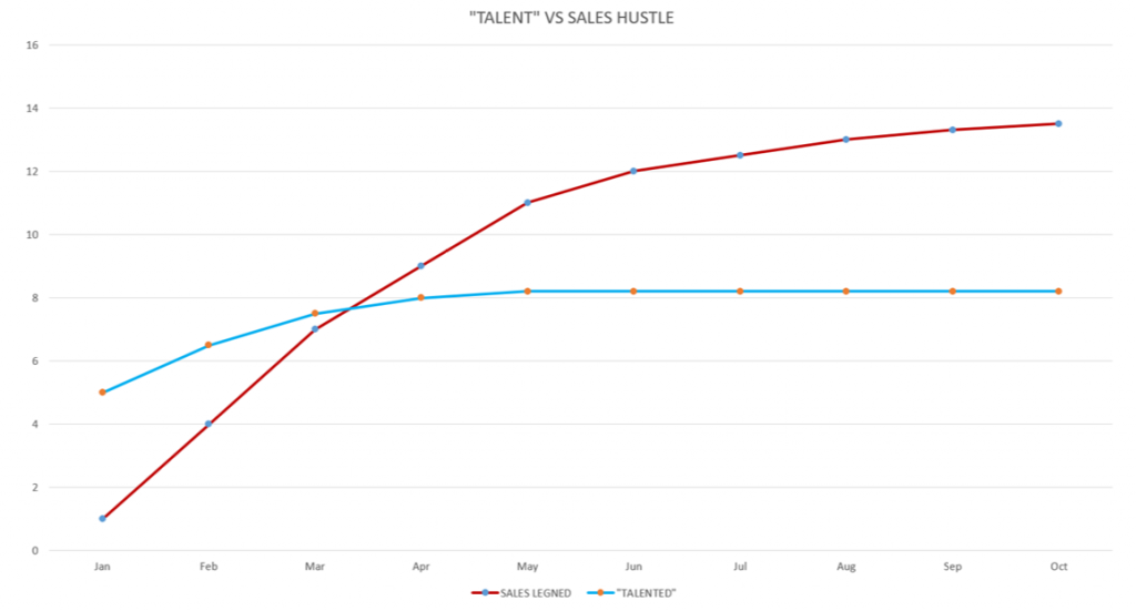 "Worksheet 1: What is ""sales hustle""?"