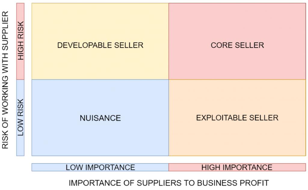 Worksheet 2: Four types of sellers