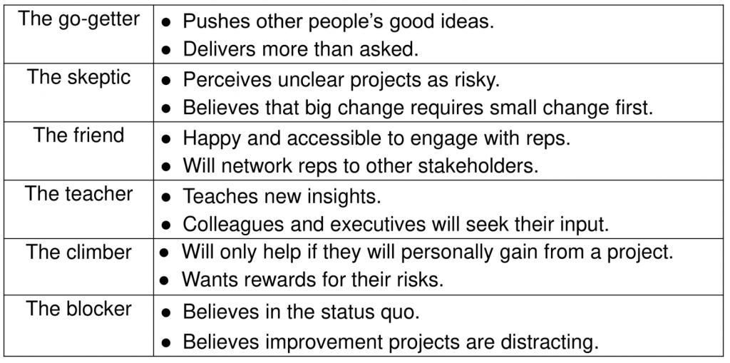 Worksheet 5: The six types of stakeholders