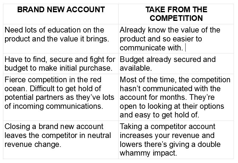 "Worksheet 2: The ""value gap"""